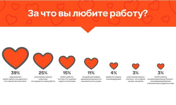 Статистика ГородРабот