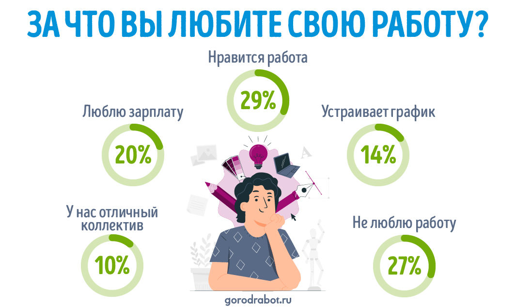 Инфографика по опросу